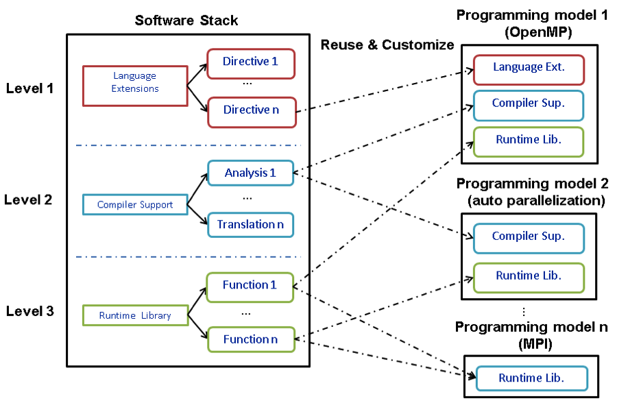 Figure 1. x-gen, a framework for building programming models, exposes the three levels of the software stack—language, compiler, and library—to users.