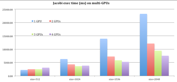 Figure 2. jacobi running on graphics processing units (gpus) using the first-ever nontrivial programming model, the heterogeneous openmp (homp).
