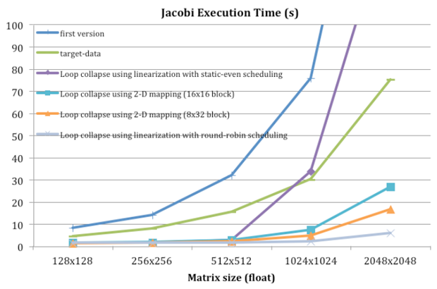 Figure 4. scalable performance for jacobi using multiple graphics processing units.