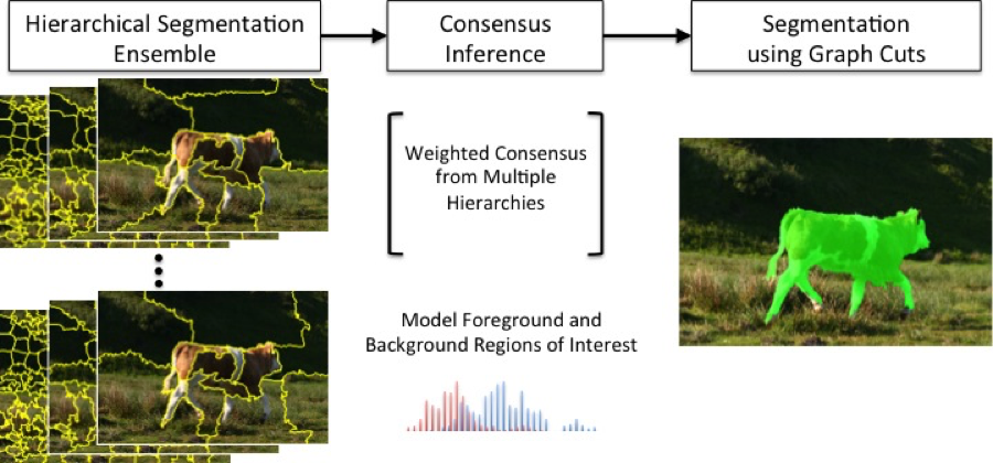 Figure 1. overview of the ensemble segmentation based foreground background classification. starting from a randomized ensemble of potential segmentation (left), we use a consensus segmentation to combine all information (middle) to produce the final segmentation (right).