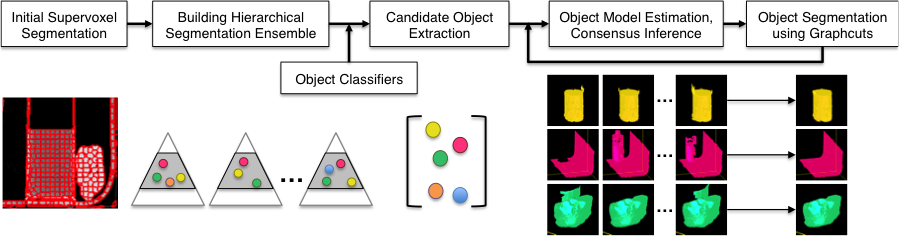 Figure 2. an overview of our approach for computed tomography segmentation. starting with an initial over-segmentation of the volume, it builds an ensemble of hierarchical segmentations and exploits the semantic information from supervisory data to identify candidate segments that are likely to contain objects of interest. finally, consensus segmetentation with graph cuts provides the overall partitioning.