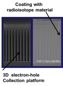Figure 1. our three-dimensional concept for a high-surface-area and high-output-power battery using alpha decay materials.