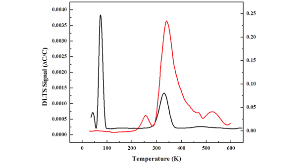 Figure 3. spectra of a silicon carbide diode before (black) and after (red) alpha irradiation obtained with deep-level transient spectroscopy.