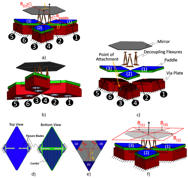 Figure 2. single mirror within our repeating micro-mirror array, showing (a) top view, (b) bottom view, (c) exploded view, (d) paddle geometry, (e) bird's-eye view, and (f) active and passive freedom space.