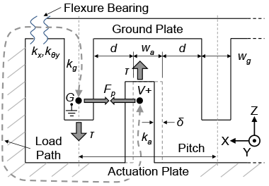 Figure 3. schematic of the comb overlap, showing main geometry, stiffnesses, alignment error δ, and the full-load path.