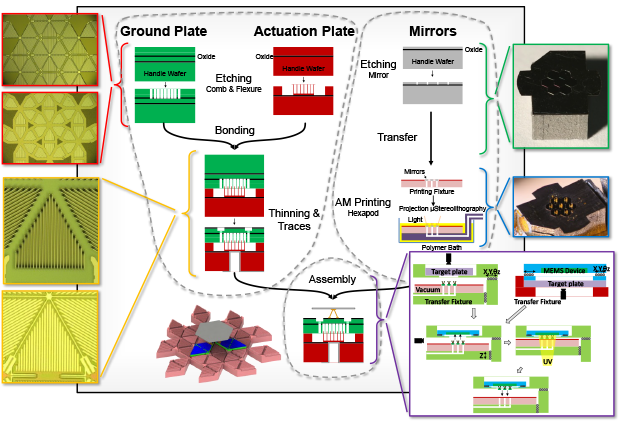 Figure 4. schematic of the fabrication process for our micro-mirror array, highlighting the three major efforts: micro-fabrication (top left), additive manufacturing (top right), and assembly (bottom center).