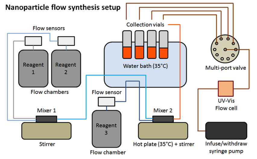 Figure 1. schematic of the llnl continuous flow-synthesis platform.