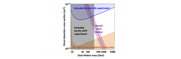 """Figure 1. the new theory of stealth dark matter gives robust predictions for the """"stealthy"""" interactions between dark matter and ordinary nuclear matter (purple diagonal band). the various possible values of the dark matter mass are given in the <em>x</em>-axis, while its strength of interaction with ordinary nuclear matter is given in the <em>y</em>-axis. different collaborations of experimentalists have started looking at this interaction and will be able to rule out or confirm this new theory. the grey a"""