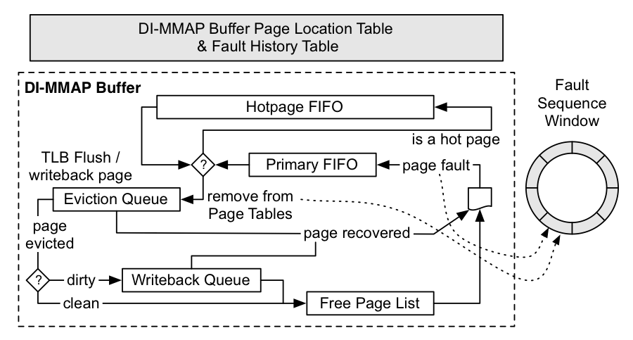 Figure 1. the di-mmap (data-intensive memory map) runtime kernel module uses a buffer with multiple fifos (first-in first-outs) to preferentially keep frequently accessed pages in dram (dynamic random-access memory) and evicting pages as the buffer fills. applications can monitor page migration between dram and nvram (nonvolatile random-access memory) through the fault sequence window. the fault history table counts the number of times a page has been faulted. when a page is evicted, a clean page is not wri