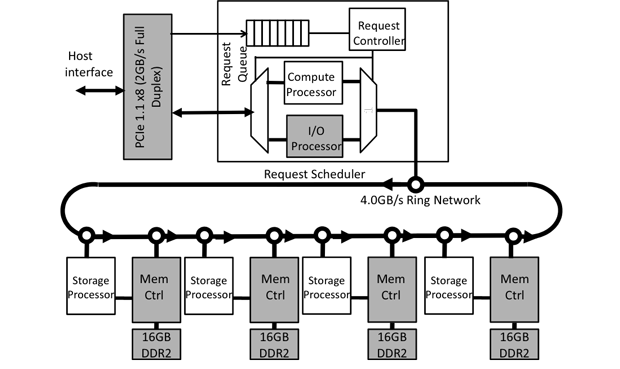 Figure 2. minerva architecture on an fpga (field-programmable gate array) phase-change memory emulator combines a storage processor with each memory controller. the compute and i/o (input/output) processors manage central processing unit requests.