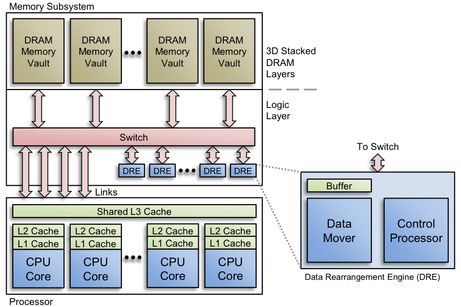 Figure 3. data rearrangement engines (dres) are co-located with memory vaults in a logic layer. each dre consists of a control processor, data mover, and buffer. the dre accelerates application requests to rearrange data into cache-friendly format.