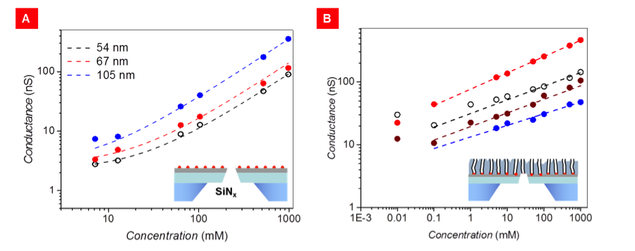 Figure 3. ionic conductance dependence on concentration. (a) reference devices with a single nanopore nano-machined with a focused ion beam in the silicon-nitride and alumina layer (no carbon nanotubes) display a classical conductance behavior: conductance is linearly increasing with electrolyte concentration at high molarity and reaches a plateau at low concentrations. (b) carbon nanotube channels show anomalous ionic conductance, with a magnitude exceeding predictions based on pore size and bulk conductiv