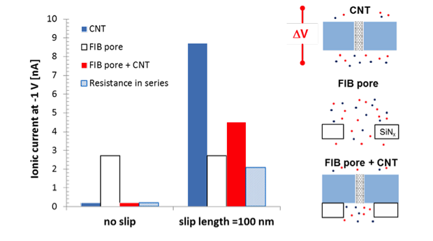 Figure 4. ionic current at v = −1 v for a charged (1 e/nm<sup>2</sup>), 4-nm-diameter carbon nanotube (cnt) pore with and without slip (dark blue); a neutral, 30-nm-diameter focused-ion-beam (fib) pore drilled in a 280-nm silicon-nitride membrane (white); the focused-ion-beam pore and cnt pore in series (red); and predicted by the resistance-in-series model (light blue).