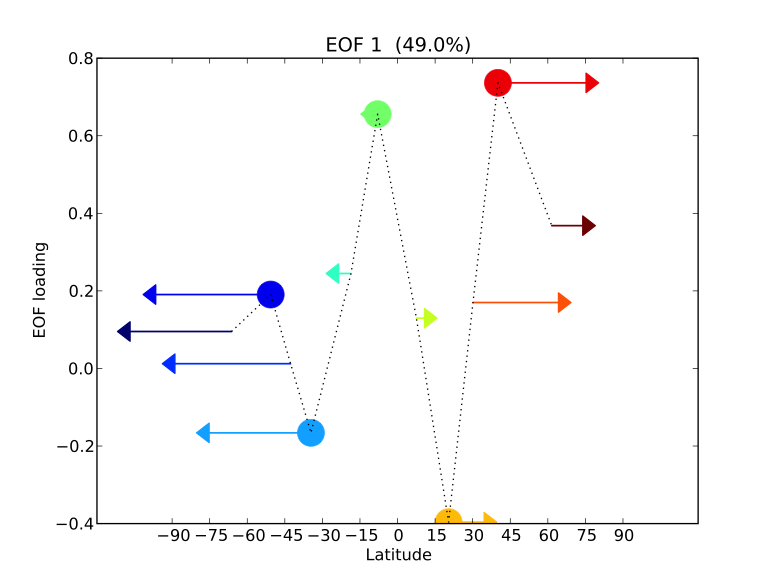 Figure 2. the multivariate fingerprint of forced precipitation change. the fingerprint is the leading empirical orthogonal function (eof) of the cross-variance matrix of the multiple-model average changes in zonal-mean rainfall in response to anthropogenic external forcing. the thermodynamic component is plotted on the vertical axis; the direction and magnitude of dynamic component are displayed as arrows. both components show the distortion of the curve in figure 1 that results from human activities. the h