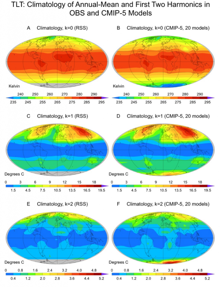 Figure 4. climatology of the annual mean (k = 0) and the first two harmonics (k = 1, k = 2) of the temperature of the lower troposphere (tlt). observational results in panels (a), (c), and (e) are satellite-based tlt estimates from remote sensing systems (rss) in santa rosa, ca. results in panels (b), (d), and (f) are multiple-model averages of synthetic satellite temperatures calculated from simulations of 20th and 21st century climate change performed with 20 different coupled model intercomparison projec