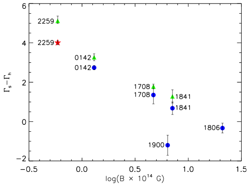 Figure 4. spectral turnover (γ<sub>s</sub> − γ<sub>h</sub>) versus magnetic field including our new result (red star).