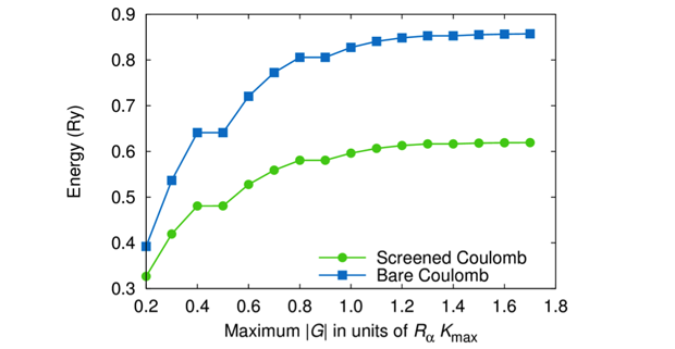 Figure 1. convergence of screened and unscreened coulomb matrix elements for the trivalent praseodymium ion praseodymium(iii) in a 12-å cell.