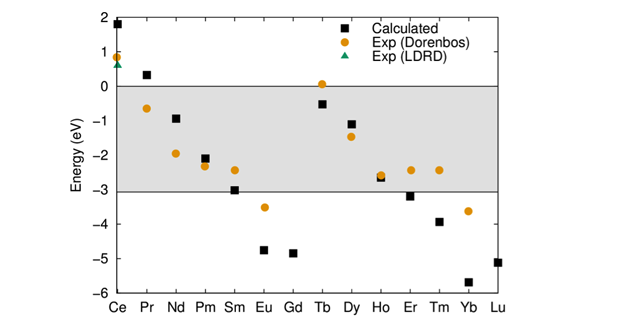 Figure 2. experimental and calculated position of the 4f levels for all rare earths in lanthanum(iii)–bromide. experimental data is from this project and existing literature.<sup>12</sup>
