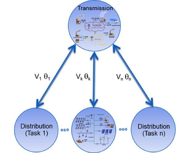 Figure 1. processor tasking for coupled simulation. this loosely coupled model leads to a natural decomposition of the domain. the distribution models are solved in parallel, enabling the use of thousands of processors.
