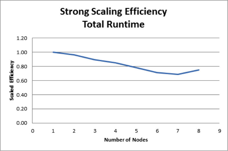 Figure 3. strong scaling efficiency of a coupled transmission–distribution power-grid simulation.