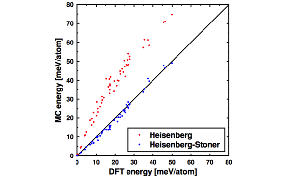 Figure 3. model hamiltonian energies versus density functional theory energies for super-cells of the ferromagnet cobalt–platinum with spin configurations sampled from a range of temperatures.
