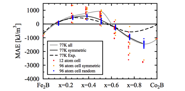 Figure 1. density functional theory results for the magneto-crystalline anisotropy (mae) energy of (fe<sub>1-<em>x</em></sub>co<sub><em>x</em></sub>)<sub>2</sub>b as a function of cobalt concentration <em>x</em>.