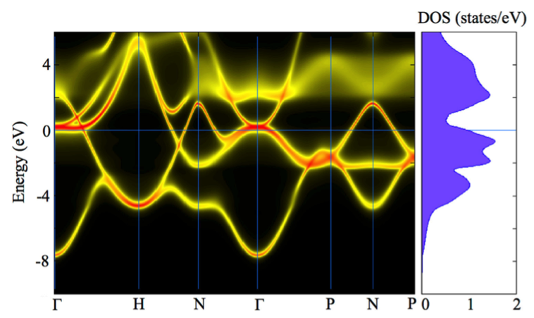 Figure 2. alloy band structure (electron spectral function) for the alloy molybdenum–niobium–tantalum–vanadium–tungsten in its body-centered cubic phase as computed by the coherent potential approximation using density functional theory. density of states (dos) in number of states per electron volt (ev) energy is shown on the right.