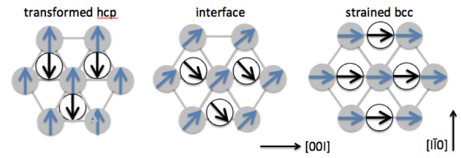Figure 4. schematic representation of uniaxially compressed body-centered cubic (bcc) and hexagonal closest packed (hcp) iron.