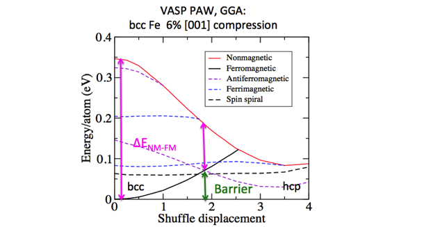 Figure 5. density functional theory results for the transition barrier between body-centered cubic (bcc) and hexagonal closest-packed (hcp) iron.