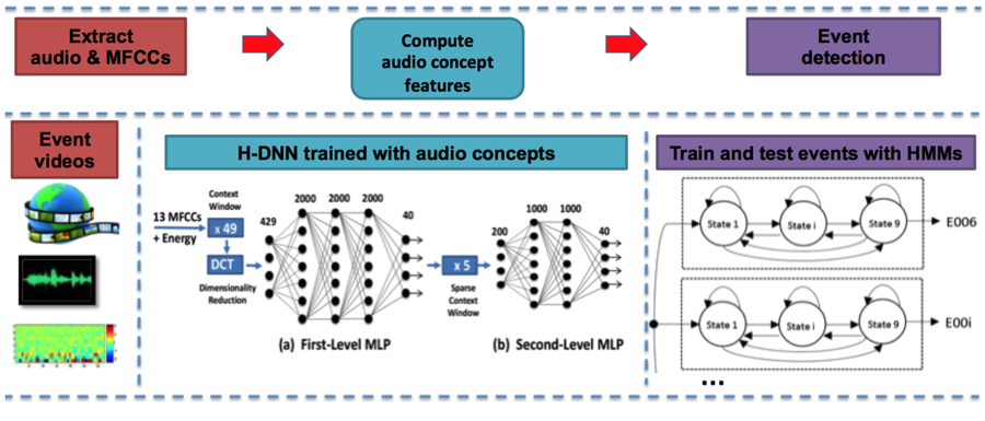 Figure 1. architecture based on a hierarchical deep neural network (h-dnn) and hidden markov models (hmms) for audio-only video event detection. mfccs (mel-frequency cepstral coefficients) are commonly used in speech recognition systems, and mlp (multilayer perceptron) is an artificial neural network that maps sets of input data onto a set of appropriate outputs.