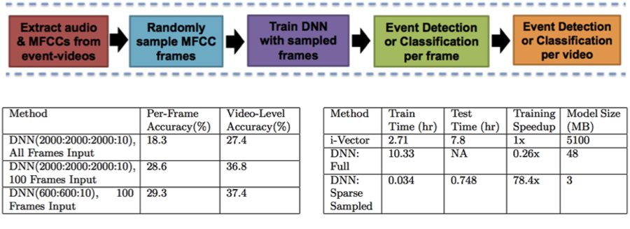Figure 2. processing chain for deep neural-network audio-only video event detection (top). the deep neural-network architecture comparison is shown lower left. deep neural-network sampling and training efficiency comparison is shown lower right.