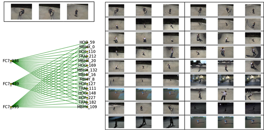 Figure 3. for a single query clip (upper left), we obtain a 45-edge query subgraph (lower left) that returns results (top 18 at right) with homogeneous features and limited recall. precision of 75% for the top 100 results.
