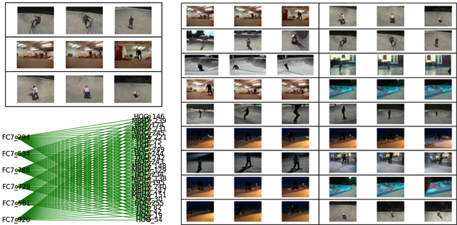 Figure 5. skateboard trick results (left) after running latent dirichlet allocation on the random walk subgraph query results and re-ranking using the selected topic's subgraph. precision of 97% for top 100 results, and 98% for top 200 results, respectively. note also that topics featuring wakeboards (upper right) and snowboards (lower right) are also discovered. those could be used to expand the current query or to seed a new one. triage is finding and following all threads of interest.