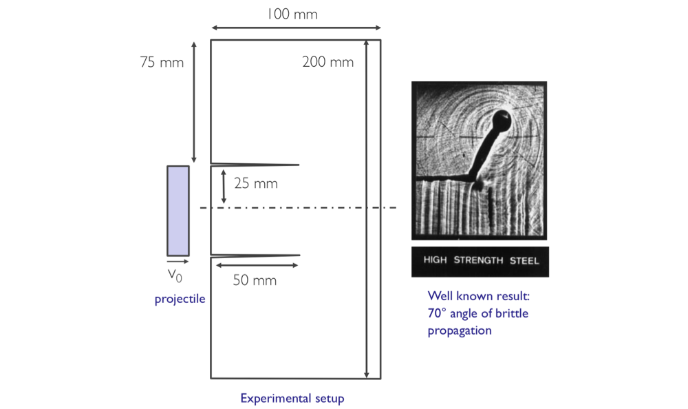 Figure 2. in a classic experiment on brittle steel, a hard projectile impacts the edge of a thin notched plate of material. the result is a shear wave that propagates through the material and extends the crack. the material stress at the notch tip results in an angle of propagation 70° to the horizontal.