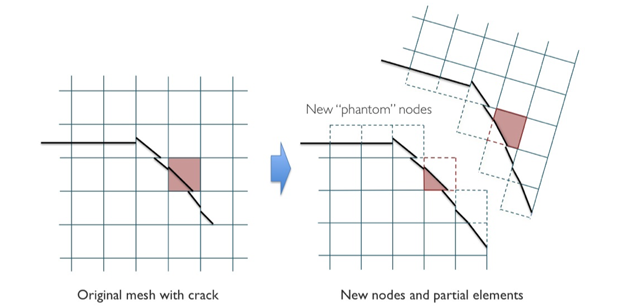 Figure 1. a phantom node approach was used to create separation in the finite-element mesh after appearance of a crack. original elements could be split into two partial elements. the technique allowed the mesh topology to change with the crack while still preserving the material history.