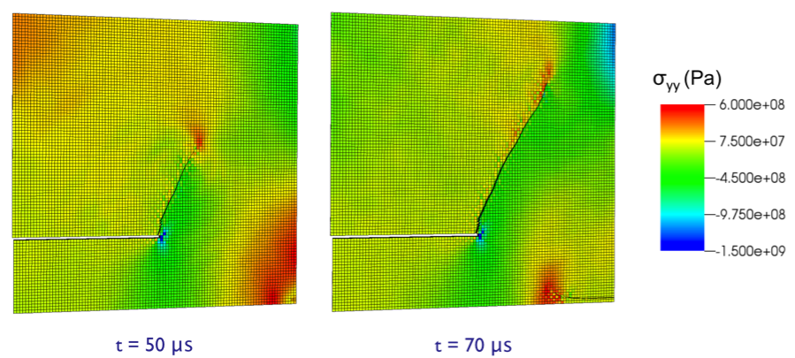 Figure 3. the phantom node method gave excellent predictions of the propagation angle for the kalthoff experiment (figure 2). results converge rapidly to the correct angle with progressively finer meshes. the mesh shown here is two elements through the thickness.