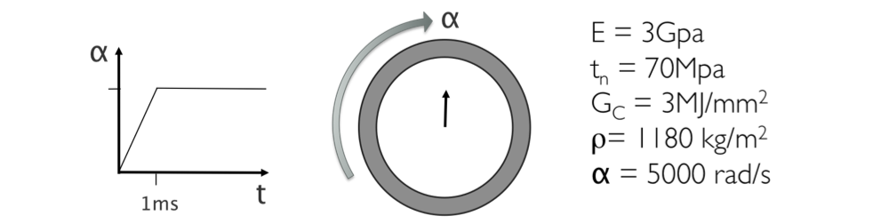 Figure 4. imparting an angular velocity on a thin disk is another commonly reported way to study the fracture behavior of various materials. greater values of angular velocity give a finer distribution of fragments.