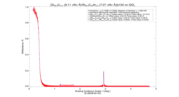 Figure 1. x-ray reflectivity measurements (red line) and simulated reflectivity (faint blue line) for an 8-kev narrow beam configuration (spot size was 2.5 mm x 150 µm at 3°). the multilayers consist of <em>n</em> = 150 layers of tungsten-carbide and silicon-carbide bilayers with d-spacing of 1.5 nm and gγ of 0.4.5.