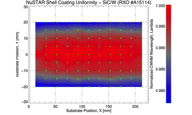 Figure 2. coating thickness uniformity map for a cylindrical nustar shell.
