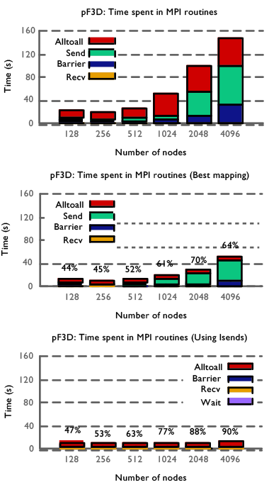 Figure 2. a scaling comparison of the time spent in different message passing interface routines in the laser–plasma interaction code pf3d running on blue gene/q using default mapping (top), the best mapping discovered (center), and the best mapping with the isend optimization (bottom). we observe performance improvements ranging from 44 to 90%, depending on the node count.