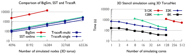 Figure 4. comparison of the sequential execution time of tracer with that of bigsim and sst for three-dimensional tori of different sizes (left). weak and strong scaling performance of tracer simulating three-dimensional tori of different sizes on different core counts (right).