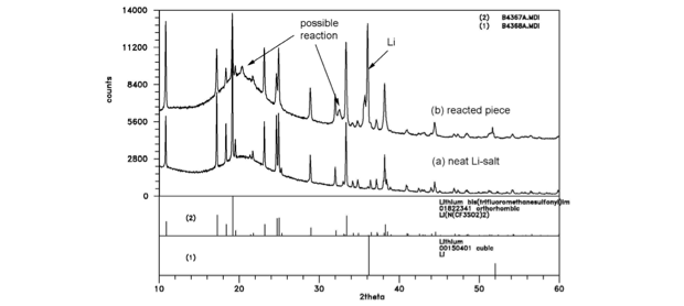 Figure 4. x-ray powder diffraction analysis of the materials from the melt experiment identified each starting material phase with possible formation of minor reaction products (not consistent with lithium–nitrogen or lithium–oxygen).