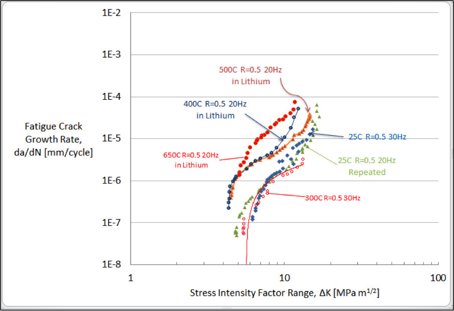 Figure 5. fatigue crack propagation behavior of eurofer97 steel series tested in various temperatures and environments.
