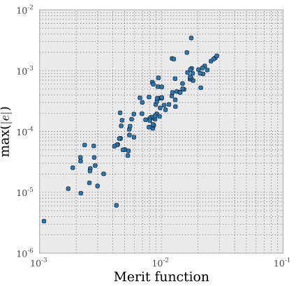 Figure 1. the point-spread function ellipticity for the large synoptic survey telescope is tightly correlated with the