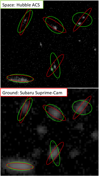 Figure 3. the atmosphere blends galaxy images together as seen from the ground (bottom) relative to what can be measured from space (top). approximately 30–50% of the large synoptic survey telescope galaxies will actually be blends of distinct sources.