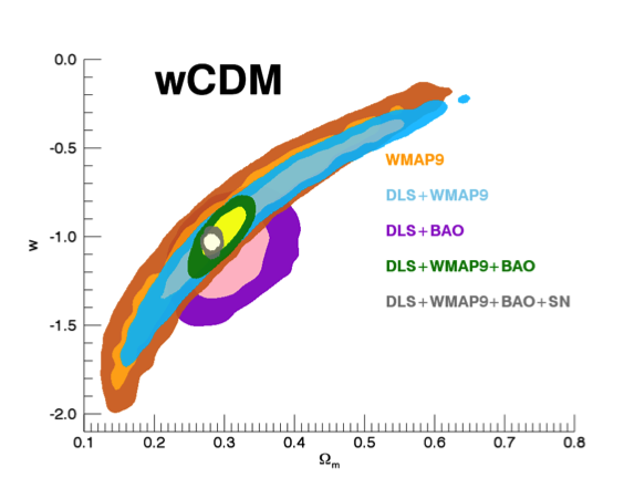 Figure 4. the gravitational lensing measurements for the wcdm standard model of cosmology (model for the universe consisting of dark energy, with equation of state w, and cold dark matter) in the deep lens survey (dls) yield the tightest constraints on the dark energy equation of state of all existing lensing surveys.  wmap9 is cosmic microwave background measurement, bao is galaxy-clustering baryon acoustic oscillations, and sn is a type 1a supernovae.