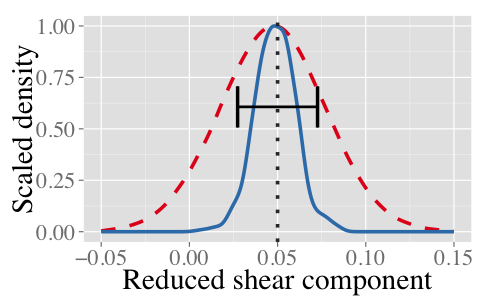 Figure 5. our new lensing shear inference algorithms learn latent structures in the data to improve shear constraints (blue, solid) over previous algorithms (red, dashed) or simple averaging (black bar).