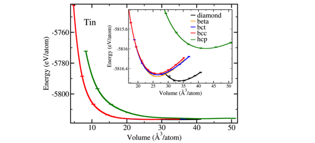 Figure 1. total quantum monte carlo energies of tin as a function of the atomic volume for the diamond, beta, body-centered-tetragonal (bct), body-centered-cubic (bcc), and hexagonal-close-packed (hcp) phases. the inset shows a magnified portion of the plot.