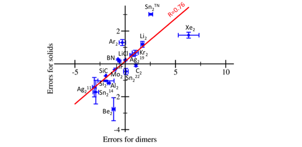 Figure 2. correlation of the quantum monte carlo percent errors compared with experiment of the equilibrium-lattice constants of the solid phases and the errors of the equilibrium separations of corresponding dimers. each point is labeled with the composition of the dimer. results for the silver (ag<sub>2</sub>) and tin (sn<sub>2</sub>) dimers were repeated using different pseudopotentials, and are denoted using a superscript, which specifies the number of valence electrons of the atom. tn denotes a trail–n