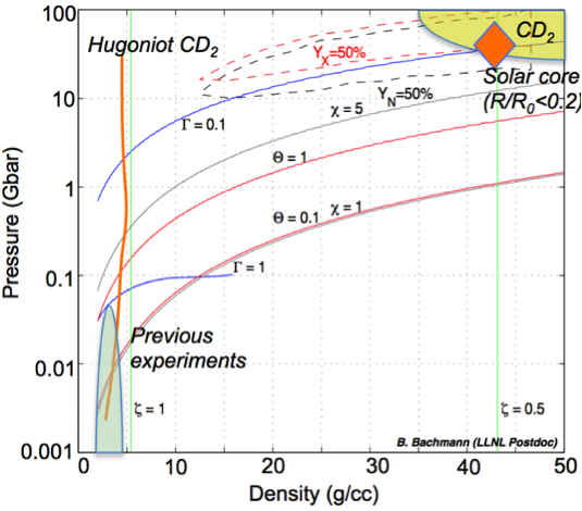 Figure 5. phase diagram of cd<sub>2</sub> showing the temperature and density range of the shock-flash region measured in this work (orange diamond).